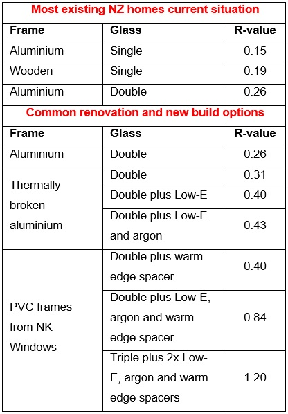 Faqs nk windows for Window insulation values