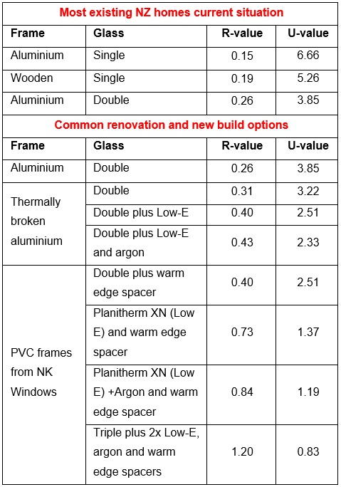 A warmer home nk windows for Window insulation values